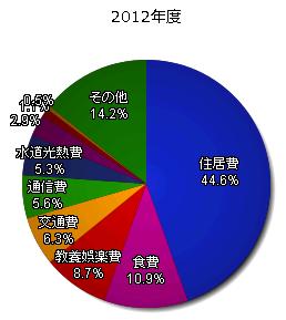kakei2012_year.png